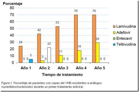 akdvirus thumb Actualización tratamiento para Hepatitis B