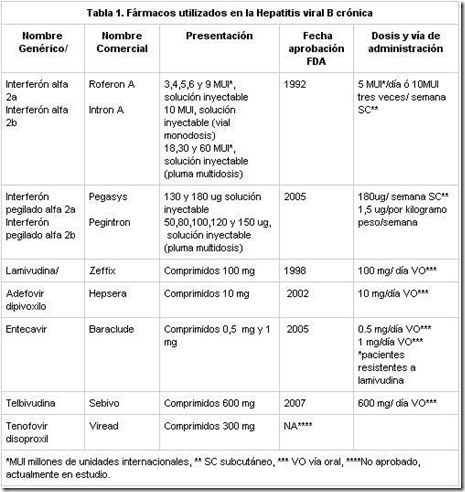farmacoshepatitisb thumb Actualización tratamiento para Hepatitis B