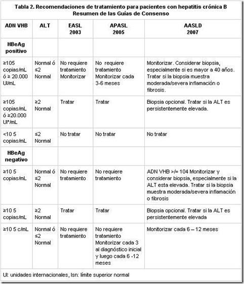 tratamientoshepatitisb thumb Actualización tratamiento para Hepatitis B